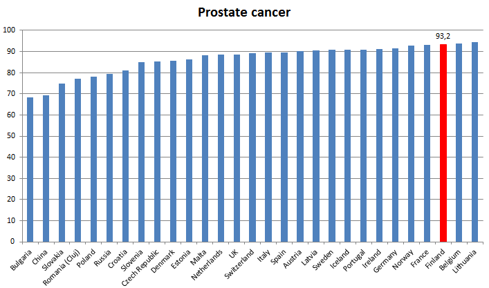 Finland Leading Country In Cancer Care Docrates